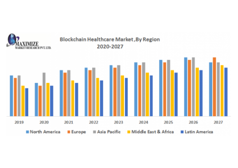 Blockchain Healthcare Market – Industry Analysis and Forecast (2019-2027)