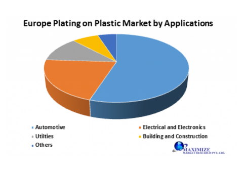 Europe Plating on Plastic Market -Forecast and Analysis (2020-2027)